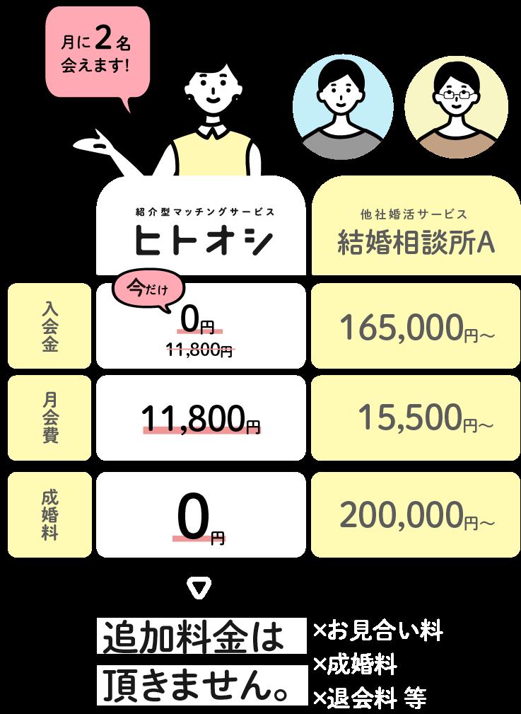 ヒトオシでは、入会金が無料で、月会費も11,800円と他の結婚相談所と比較して、料金がお得です。月に2名会えます。また、お見合い料、成婚料、退会料など、追加料金はいただきません。