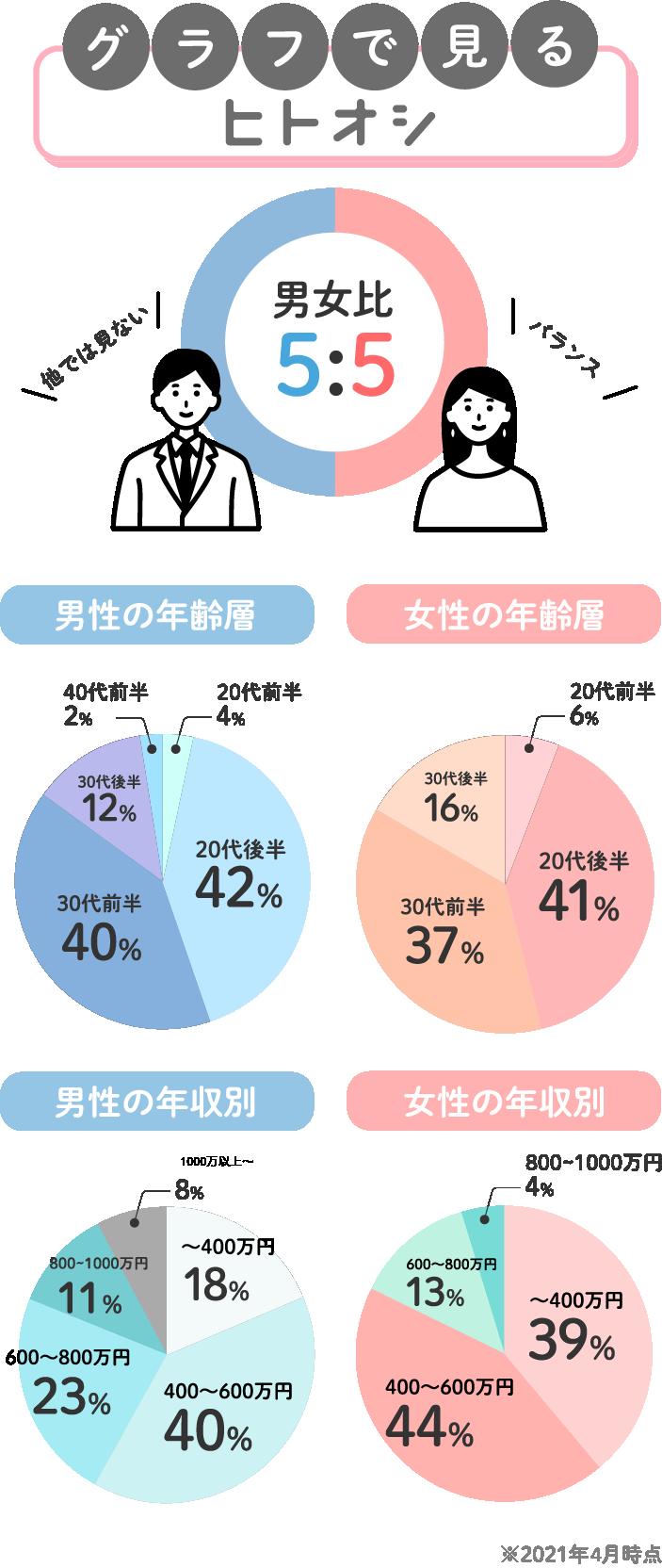 グラフでみる、ヒトオシ。男女比率3:4で意外と女性が多く占めています。男性の年齢層は42%の20代後半を筆頭に40%の30代前半、12%の30代後半と続いています。女性の年齢層は41%の20代後半を筆頭に37%の30代前半、16%の30代後半と続いています。男性の年収は400-600万円までが最も多く、女性の年収も同様です。※2021年4月時点