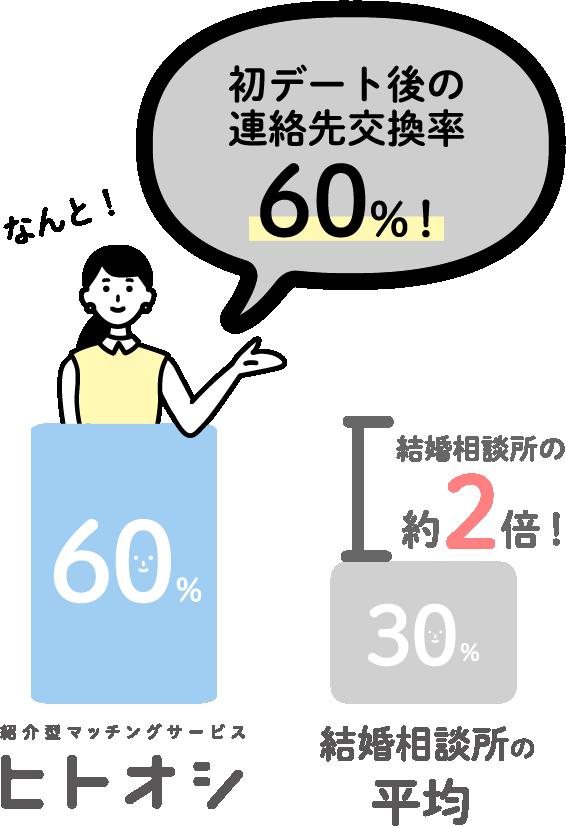 初デート後の連絡先交換率が60%です。他の結婚相談所の平均は30%なので、約2倍と高確率です。