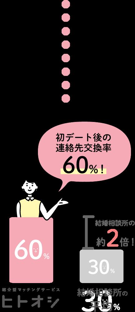 その結果、初デート後の連絡先交換率60%!結婚相談所の約2倍!