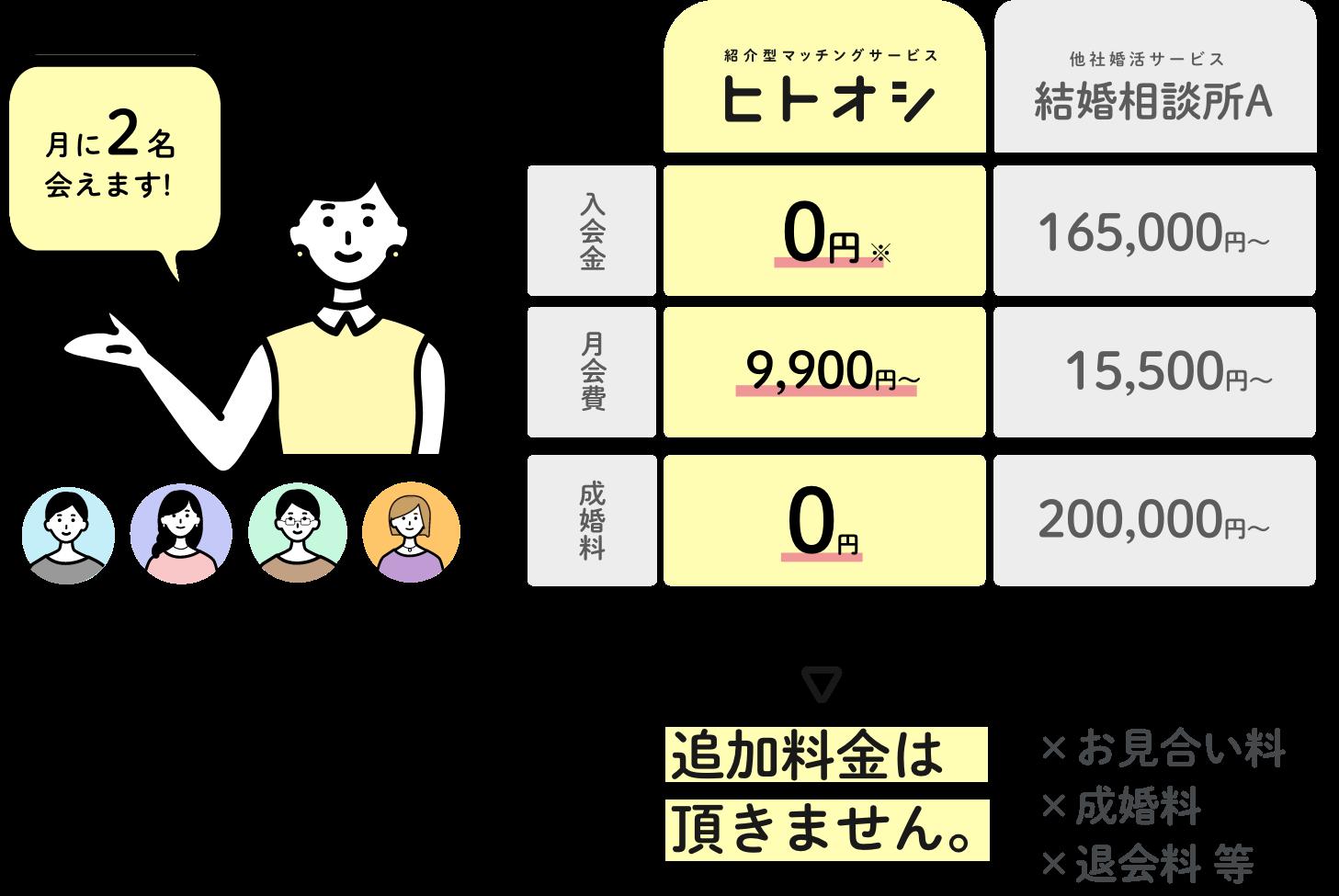 月に2名会えます。ヒトオシは、入会金無料、月会費が9900円から、成婚料は0円と他社と比較してメリットが高いです。また、追加料金はいただきません。