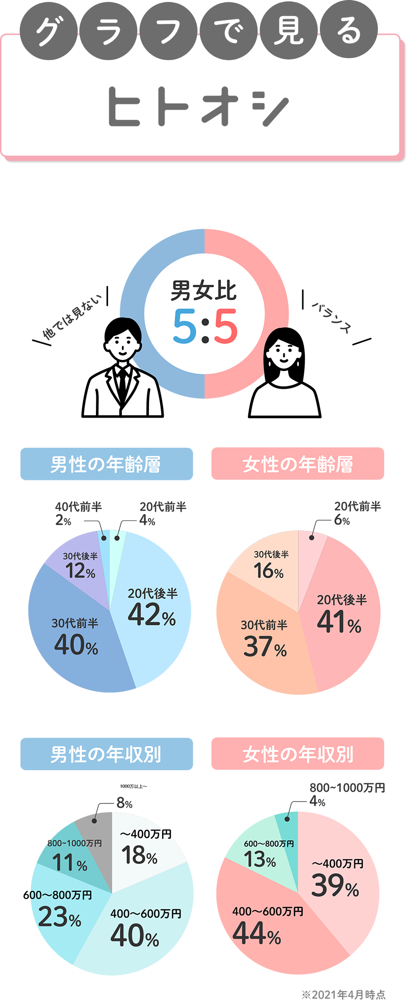 グラフで見るヒトオシ 男女比率3:4で意外と女性が多く占めています。男性の年齢層は42%の20代後半を筆頭に40%の30代前半、12%の30代後半と続いています。女性の年齢層は41%の20代後半を筆頭に37%の30代前半、16%の30代後半と続いています。男性の年収は400-600万円までが最も多く、女性の年収も同様です。